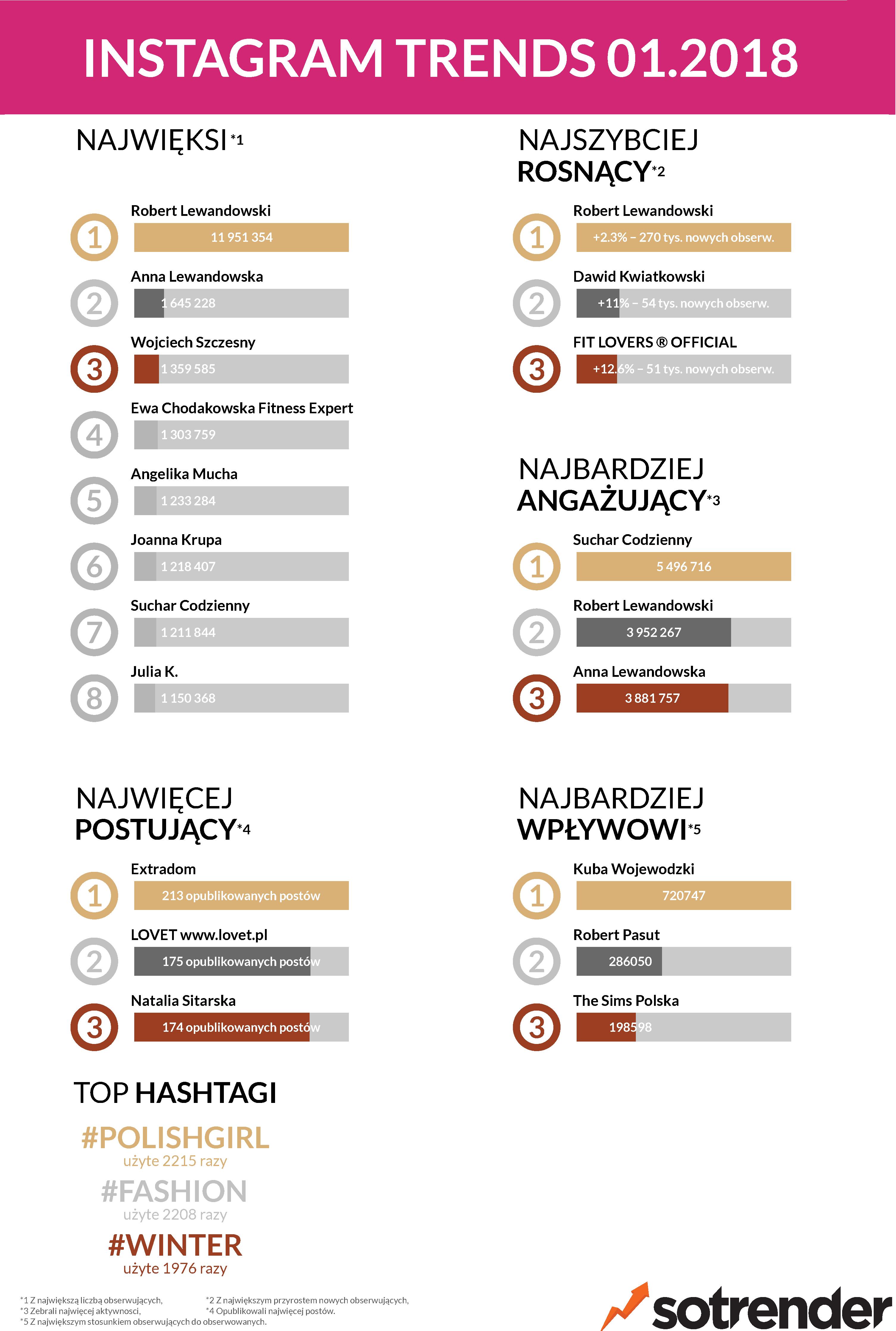 Najpopularniejsze Instagramy w Polsce